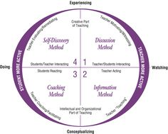 4MAT is a model for creating more dynamic and engaging learning. It is a…