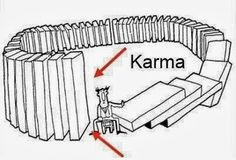 What is Karma? Karma is the Hindu/Sanskrit word for action. Any good or bad deeds you do, whether directly or indirectly, you will pay for in this life or next. e.g. eating meat is considered bad karma in India as its against Ahimsa-non violence #Hinduism