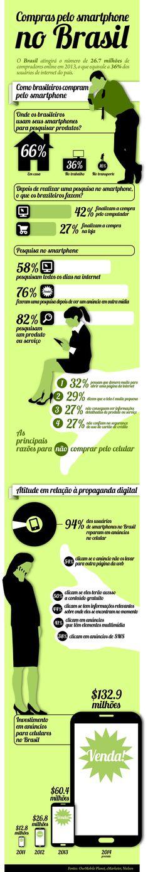 Infográfico: Como os brasileiros utilizam o smatphone para compras online.