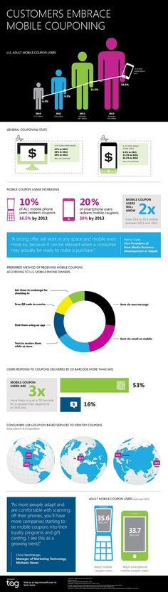 Mobile coupon usage is growing [Infographic]