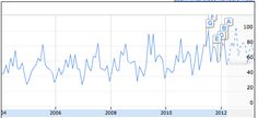 European Tour (blue)  Growing interest for European Tour Golf (after they ar powered by deltatre?)  Seasonal effect of biggest tournaments  http://www.google.com/insights/search/#q=european%20tour&cmpt=q