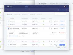SEO PCC reports dashboard