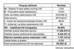 Jakie są koszty przekształcenia użytkowania wieczystego we własność? Dwa przykłady dla mieszkań w Warszawie.