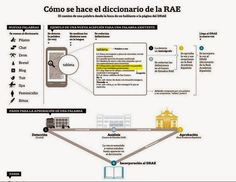 Soy Bibliotecario: El camino de la palabra: el español, un idioma en ...