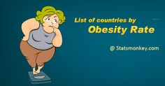 List of Countries by Obesity Rate  https://www.statsmonkey.com/bar/20590-list-of-countries-by-obesity-rate.php  Above statistics displays the list of countries by obesity rate. American Samoa holds first place with 74.6% followed by Nauru with 71.1%.