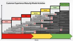 Customer Experience Maturity Model - Activities.