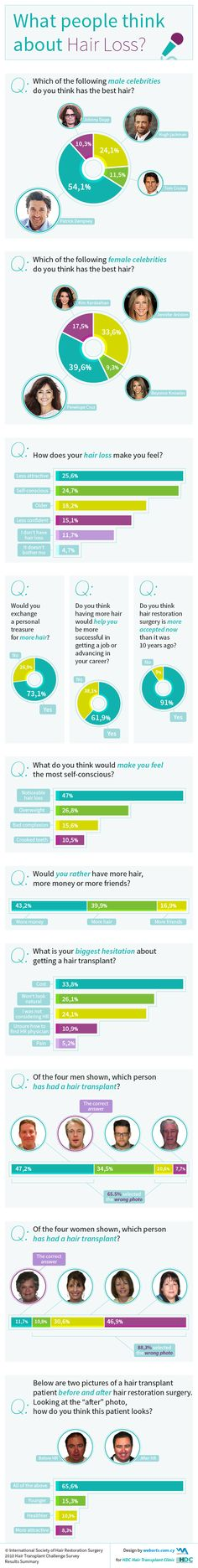 What People Think About Hair Loss?