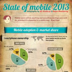 State of #mobile 2013 (infographic) via supermonitoring.com
