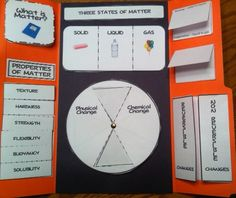 """""""What's the Matter?"""" lapbook Not necessarily this topic, but I like the idea of """"lap book"""" 4th Grade Science, Middle School Science, Elementary Science, Science Classroom, Teaching Science, Science For Kids, Science And Nature, 2nd Grade Math, Teaching Ideas"""