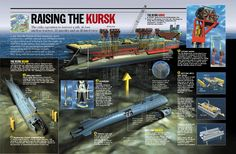 "Rise The ""Kirsk"" Submarine."
