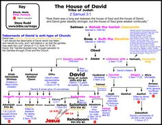 Divided kingdom and David's Civil war with the House of Saul ...