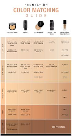 glo minerals Foundation Color Matching Guide, a chart to help you narrow in on the base shades that are right for your complexion.