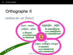 Futur simple grammaire française Futur simple