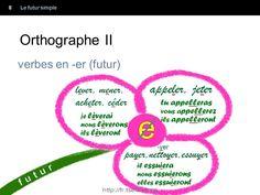 Futur simple grammaire française Futur simple
