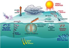 where meteorology and oceanography combine