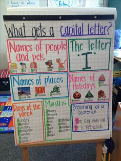 Examples of Anchor Charts Capitalization Anchor Chart Example Examples of Anchor Charts Capitali Kindergarten Anchor Charts, Writing Anchor Charts, Kindergarten Literacy, Anchor Charts First Grade, Grammar Anchor Charts, Sentence Anchor Chart, Grammar Chart, Teaching Language Arts, Teaching Writing