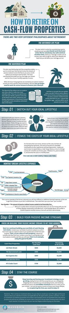 How To Retire On Cash-Flow Properties Infographic. Topic: rel estate, investing, housing