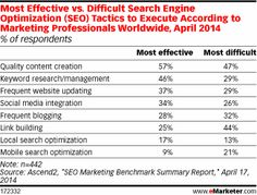 The right content makes all the difference when it comes to search engine optimization (SEO). According to an April 2014 survey of marketing professionals worldwide conducted by Ascend2, quality content creation was the most effective SEO tactic, cited by 57% of marketers. However, just because something is effective doesn't make it easy. Content creation was also the most difficult tactic to execute, with nearly half of respondents saying so.