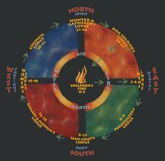 Beautiful Souix Medicine Wheel