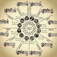 """He who knows the secret of sound, knows the mystery of the whole univers. Taurus, Aquarius, Pisces, Spirit Science, Science Art, Sacred Geometry Symbols, Arte Obscura, Esoteric Art, Magic Symbols"