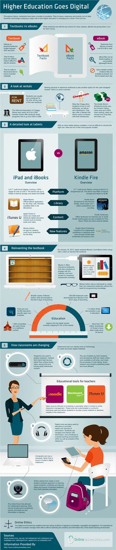 """How Higher Education is Going Digital"" - interesting infographic!"