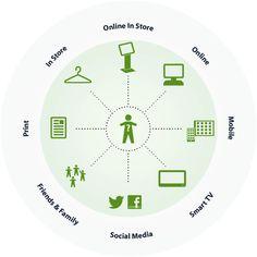 De klant staat centraal. Welke kanalen beinvloeden hem op weg naar zijn aankoop? Chart, Social Media, Seeds, Social Networks, Social Media Tips