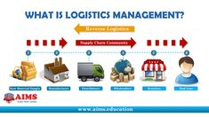 """Logistics Management - What is Logistics? Logistics is defined as """"the art and science of obtaining, producing, and distributing material and product in the proper place and in proper quantities."""" It is a rapidly evolving business discipline that involves management of order processing, warehousing, transportation, materials handling, and packaging—all of which should be integrated throughout a network of facilities. Now that's a tall order! Although logistics has been performed around the…"""