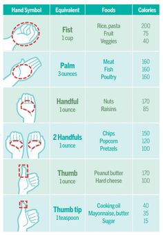 Use hands to determine serving size