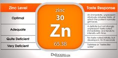 How To Test Zinc Levels At Home - DrJockers.com
