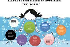 Ejemplo modelo de Paleta o proyecto de inteligencias múltiples educación infantil el mar
