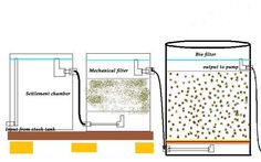DIY filter system idea, looking for your input and advice
