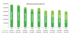 Australian music industry trade revenue figures 2005-2013. Source: ARIA