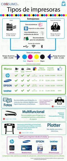 Infografia impresoras, printers. Plotters, laser, inyección, multifuncional, scanner, tintas, cartuchos. Comprar papelería.