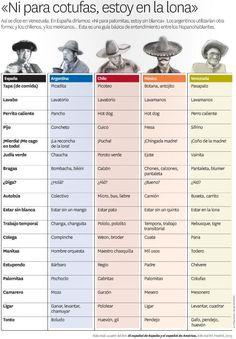 Algunas variaciones del español entre hispanohablantes #infografia Some  Differences in Spanish among Spanish speakers