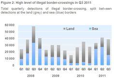 Este grafica demuestra como los inmigrantes ilegales vino a Italia.
