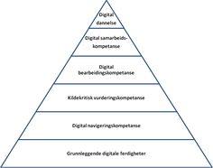 Den digitale kompetansepyramiden. Hentet fra Baltzersen 2007:14