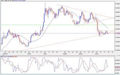 SILVER TODAY  Prices testing support but still consolidating