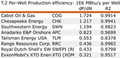 Per Well Production Efficiency for Shale Wells in the Marcellus