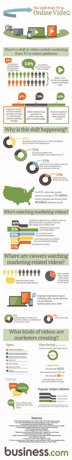 The Shift from TV to Online #Video