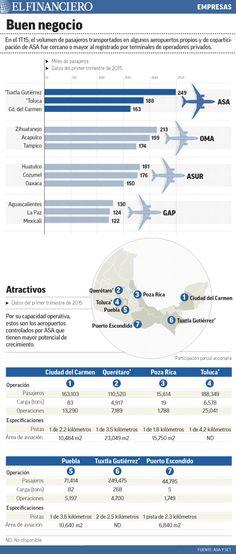 Siete aeropuertos del gobierno con operaciones 'apetitosas' para la IP. 12/05/2015