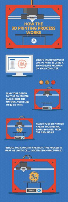 Here's a simple infographic on how the 3D printing process works! #3DPrintMyGift