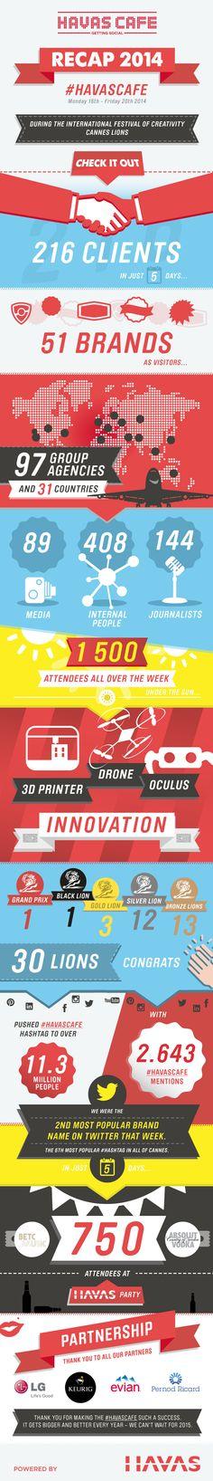 [Infographic] #HavasCafe Recap 2014 #CannesLions #Havas