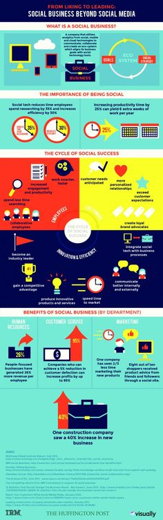 Learn how to take your #socialmedia to the next level in this informative #infographic from the Huffington Post! #SMM