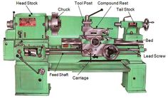 Sharing is Caring :)- Today we will learn about lathe machine parts, its operation and working. Lathe machine is a