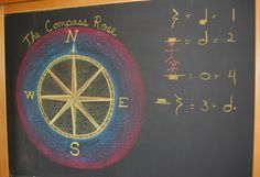 Waldorf ~ 4th grade ~ Local Geography ~ The Compass Rose ~ chalkboard drawing