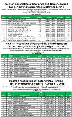 HAR Rankings August 2013