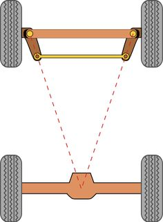 Ackermann steering geometry - Wikipedia, the free encyclopedia