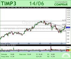 TIM PART S/A - TIMP3 - 14/06/2012 #TIMP3 #analises #bovespa