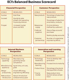 Balanced Scorecard Bsc Powerpoint Template  Bsc