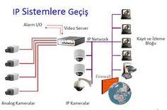 İP Kameralar-Argetek Bilişim Güvenlik Kamera ve Bilgisayar Sistemleri